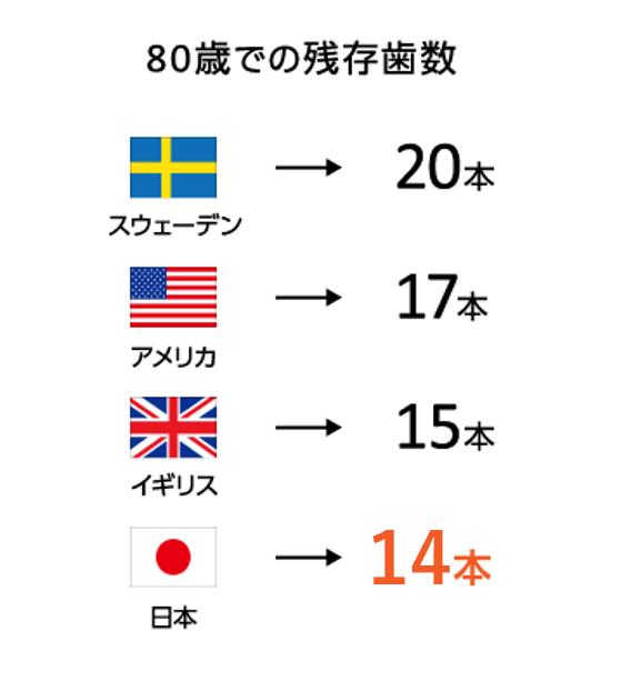 7.1.1.予防歯科先進国、スウェーデンをご存知ですか ?